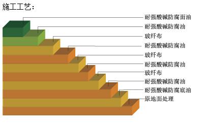 重防腐地坪施工方法图